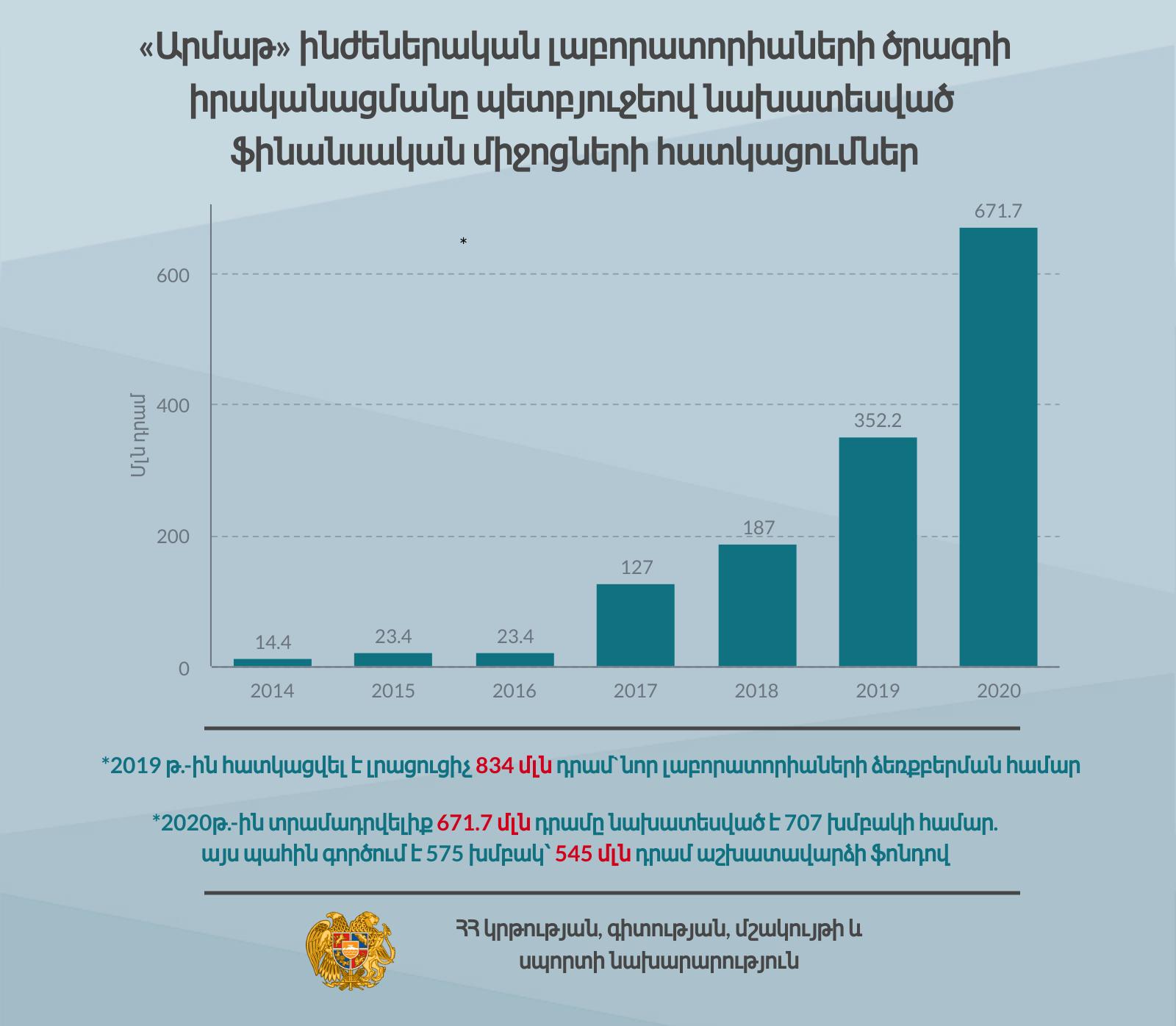 «Արմաթ» լաբորատորիաների և Կառավարության համագործակցության մասին` թվերով