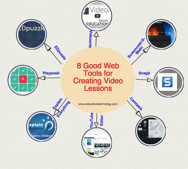 Some of The Best Tools for Creating Educational Video Lessons
